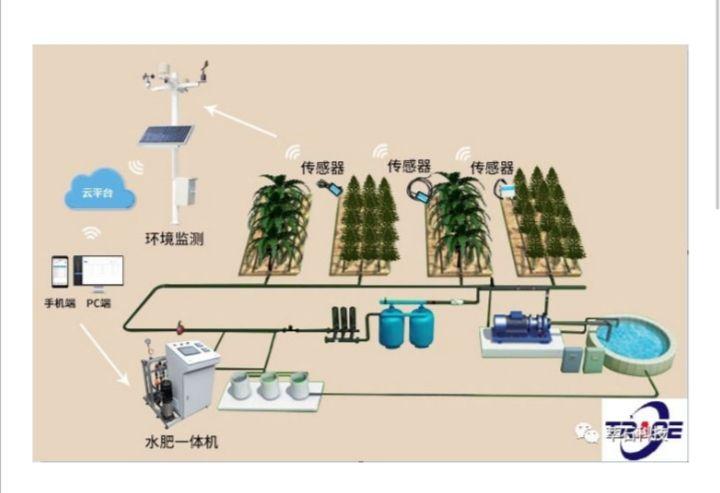萃石科技开发的首台套云智能水肥一体机已经成功应用于客户现场, 本系统运用工业物联网及云平台技术,与传感器技术有机结合,实现对农业环境的实时远程监控...